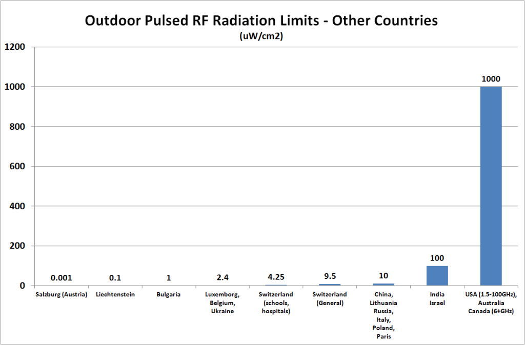 Outdoor-Pulsed-RF -RadiationLimits Other Countries