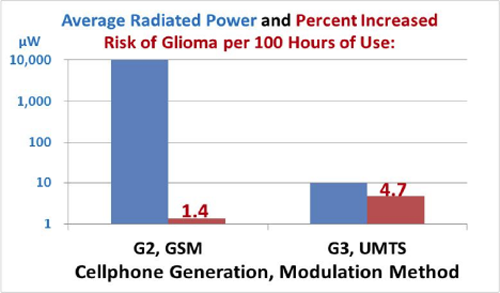 Are 3G UMTS Cellphones More Carcinogenic Than 2G GSM Cellphones