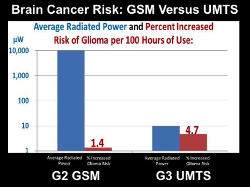 Brain-cancer-risk-GSM-vs-UMTS