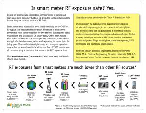 Is Smart Meter RF Exposure Safe