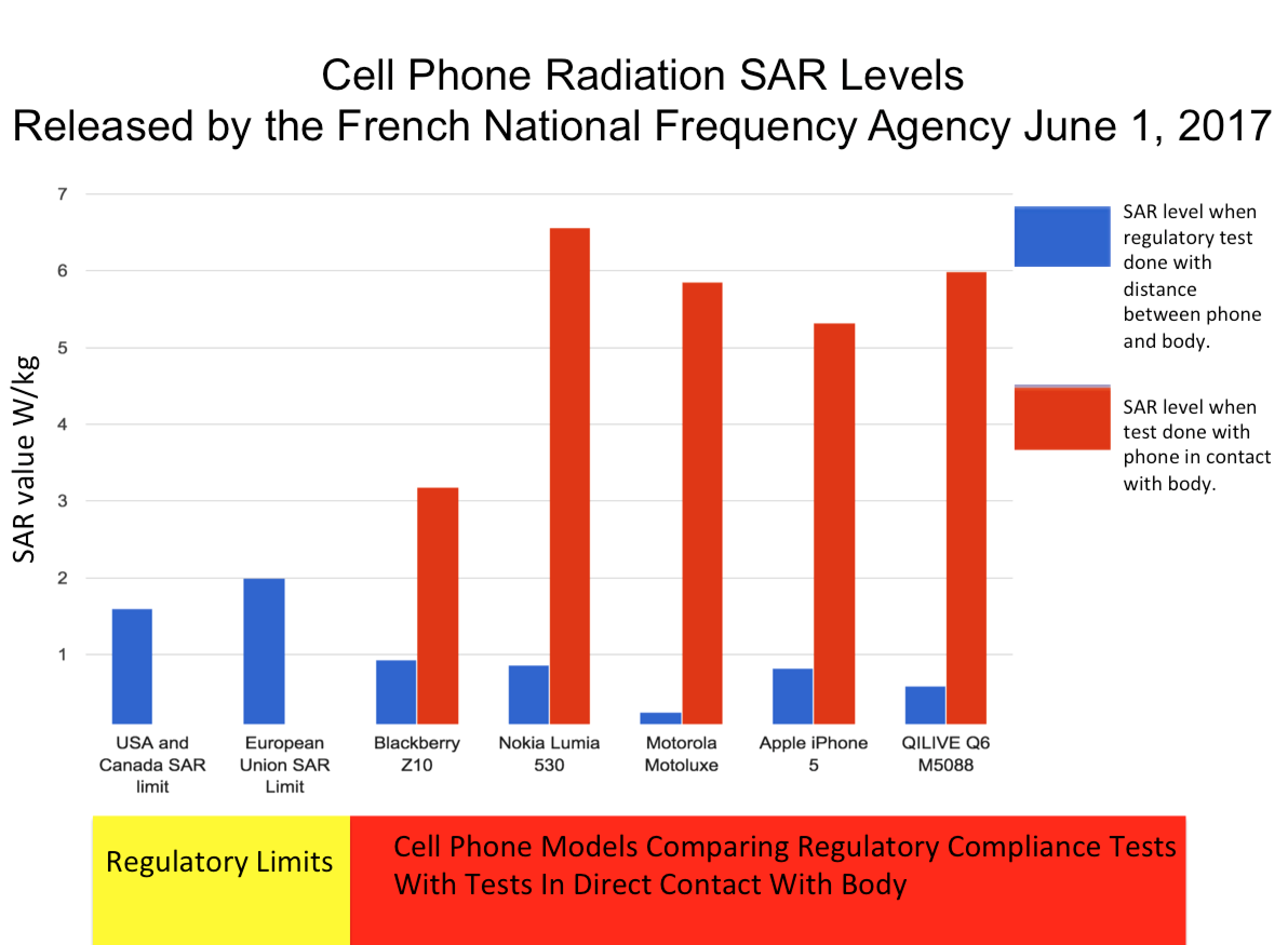 Environmental Health Trust » Blog Archive Phonegate: French